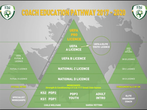 Coaching courses for the New Year